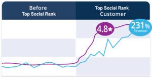 rating-impacts-revenue@3x